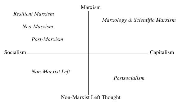 characteristics of marxism