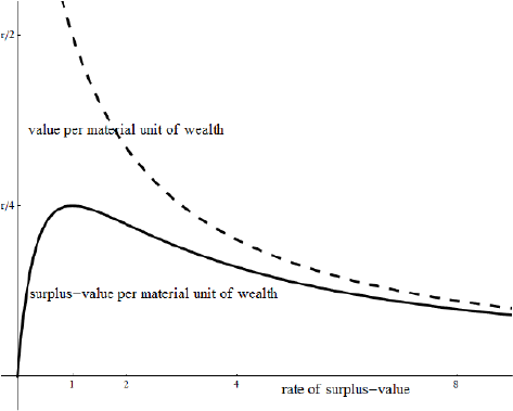 the concept of surplus value