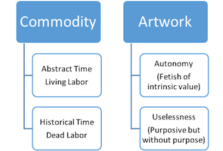 Figure 2: Artwork as Commodity