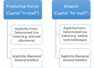Figure 3: Artwork as Productive Force