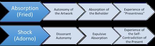 Figure 6: Absorption Versus Shock